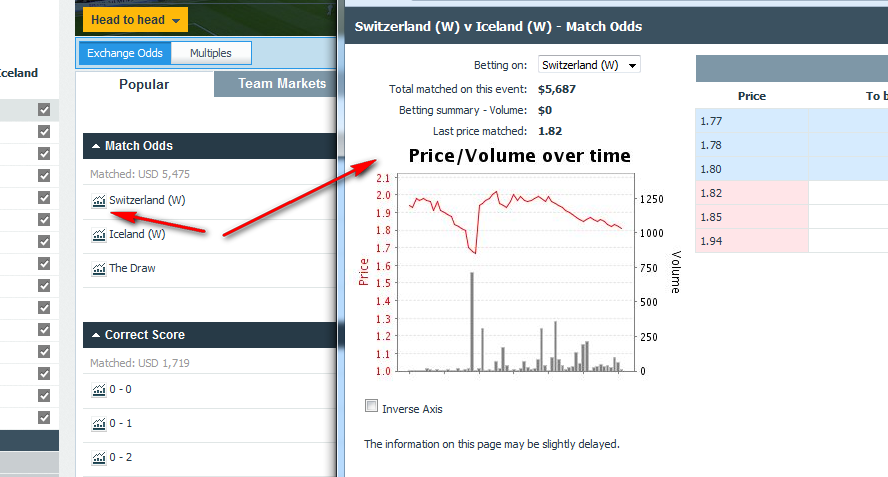 Betfair Betting Exchange with the highest odds and features, no